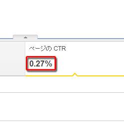 AdSenseのクリック率(CTR)が、倍増した理由を大公開
