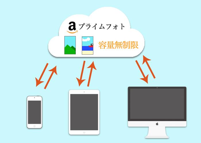 Amazonプライム会員が利用できる特典まとめ