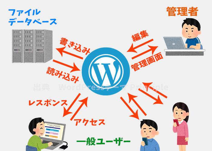 WordPress(ワードプレス)とは何なのか?その機能をざっくり解説します