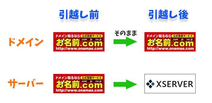 お名前.comからエックスサーバーにWordPressサイトを引っ越しする方法